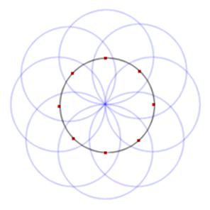 CHT circles