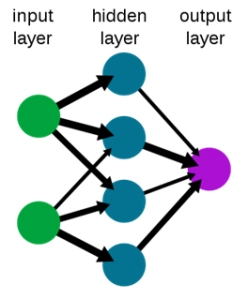 Simplified neural network