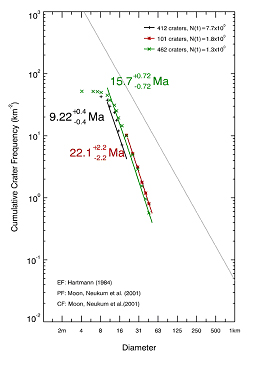 Figure 2. Age estimates based on estimated crater frequency distribution against crater size (diameter)