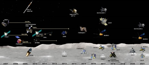 Timeline of Moon missions. Lunar and Planetary Institute